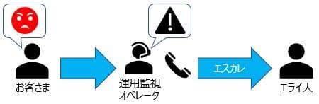 ネットワーク運用監視 エスカレーション