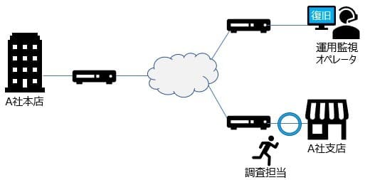 ネットワーク運用監視 障害復旧