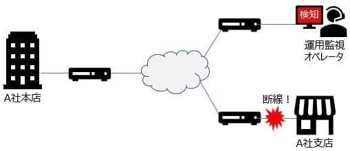 ネットワーク運用監視 障害検知