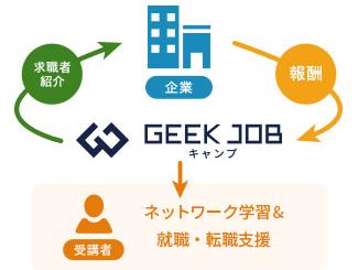 GEEK JOBは無料
